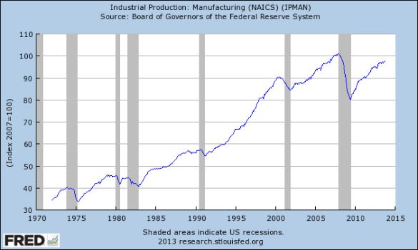 Industrial Production...Manufacturing